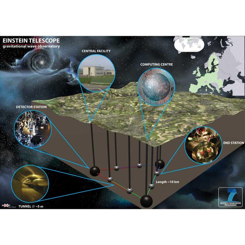Limburg krijgt proeflab voor Einstein Telescoop - Vakantie in Limburg