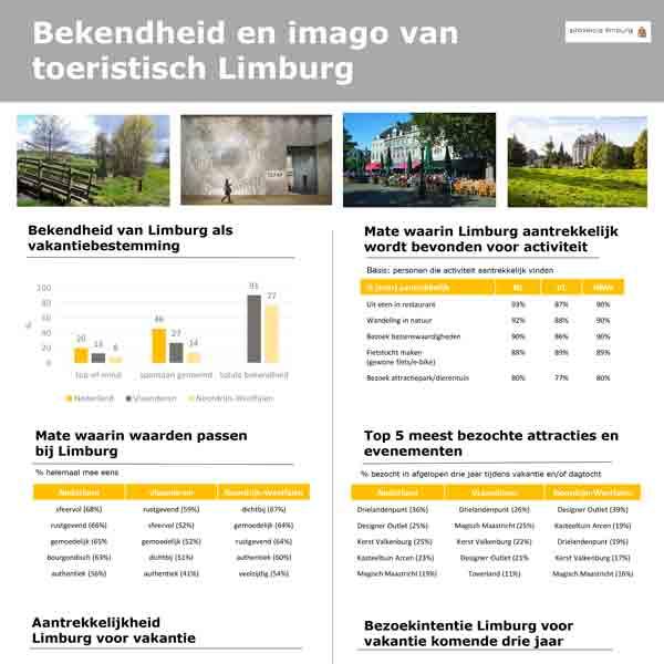 Limburg blijft internationaal toeristische topper