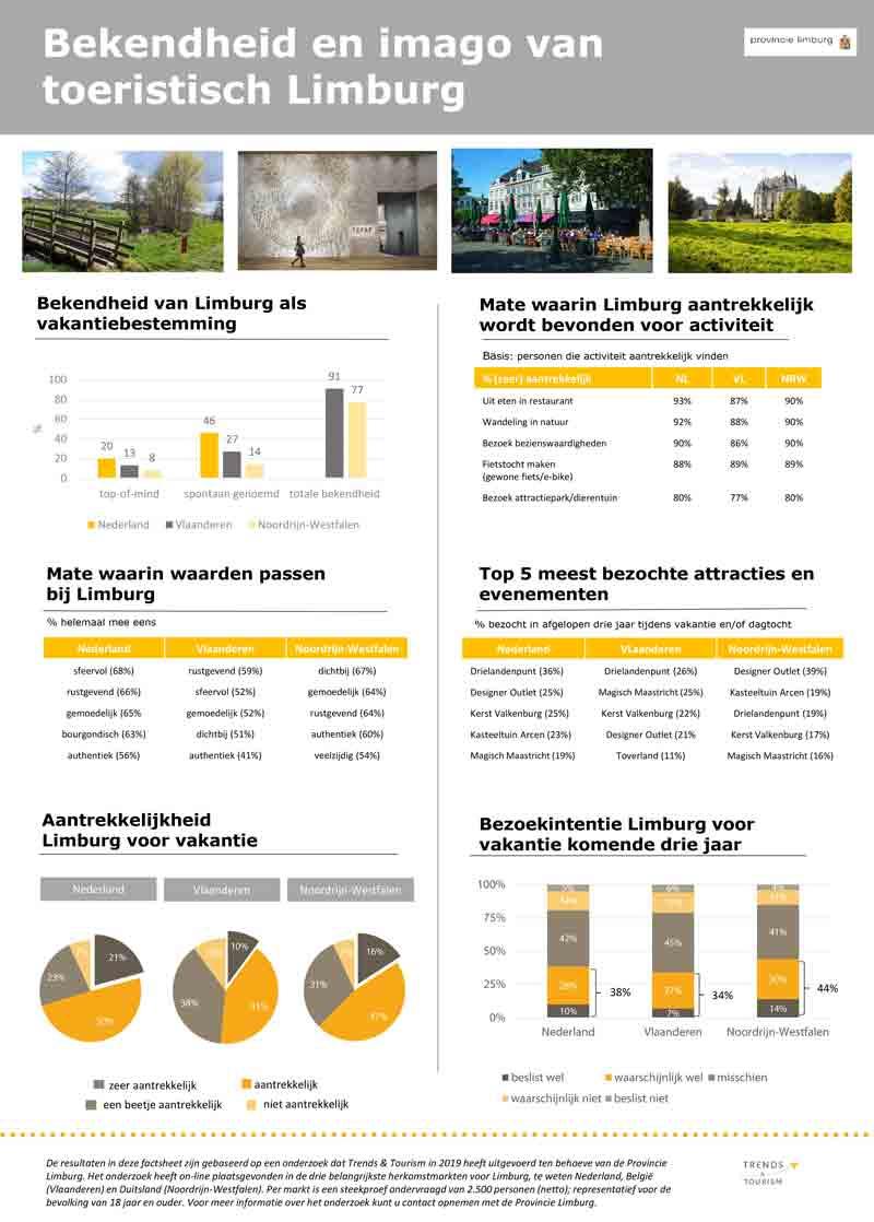 Factsheet bekendheid- en imagometing Limburg